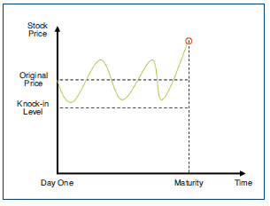 The stock price never declines below the knock-in level, and ends above the original price