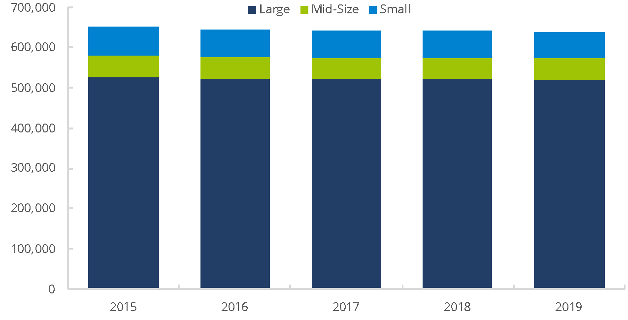 FINRA-Registered Representatives by Firm Size, 2015 – 2019
