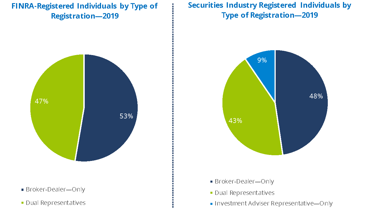 FINRA Registered Individuals by Type of Registration 2019