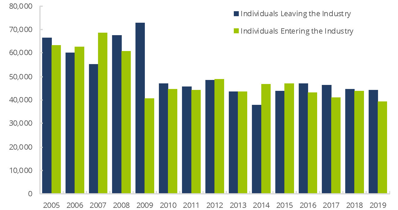 FINRA-Registered Representatives – Leaving/Entering the Industry, 2004—2018
