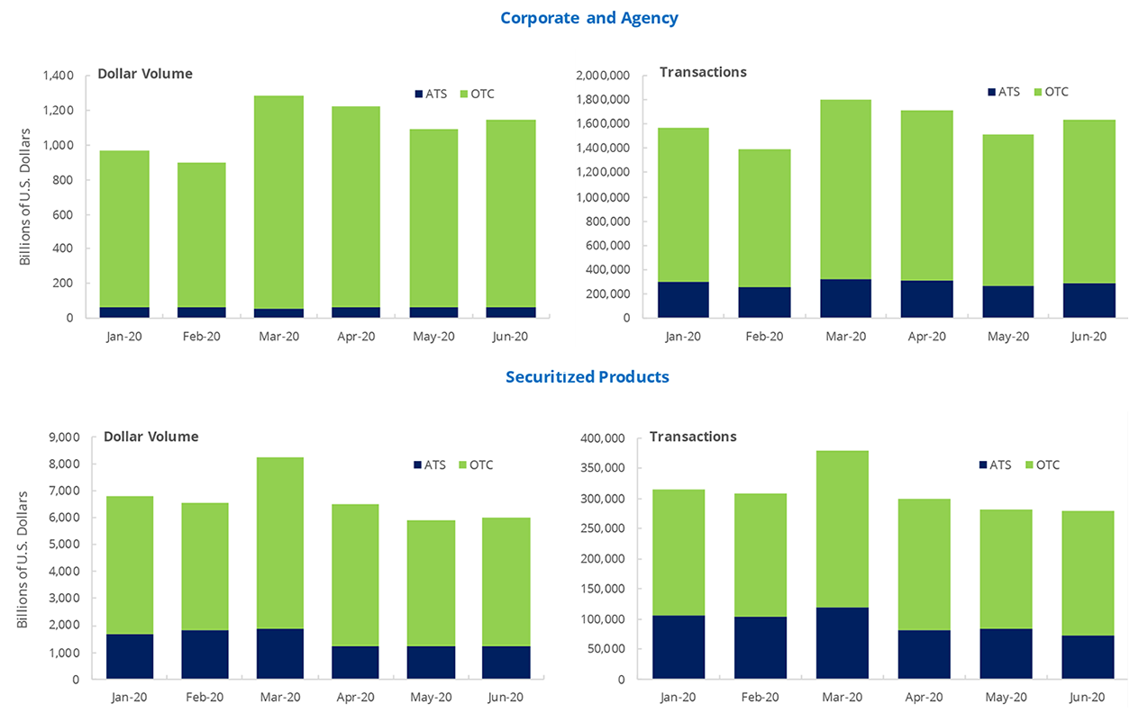 TRACE Reported Fixed Income Monthly Summary Activity By Product Type and Venue Type