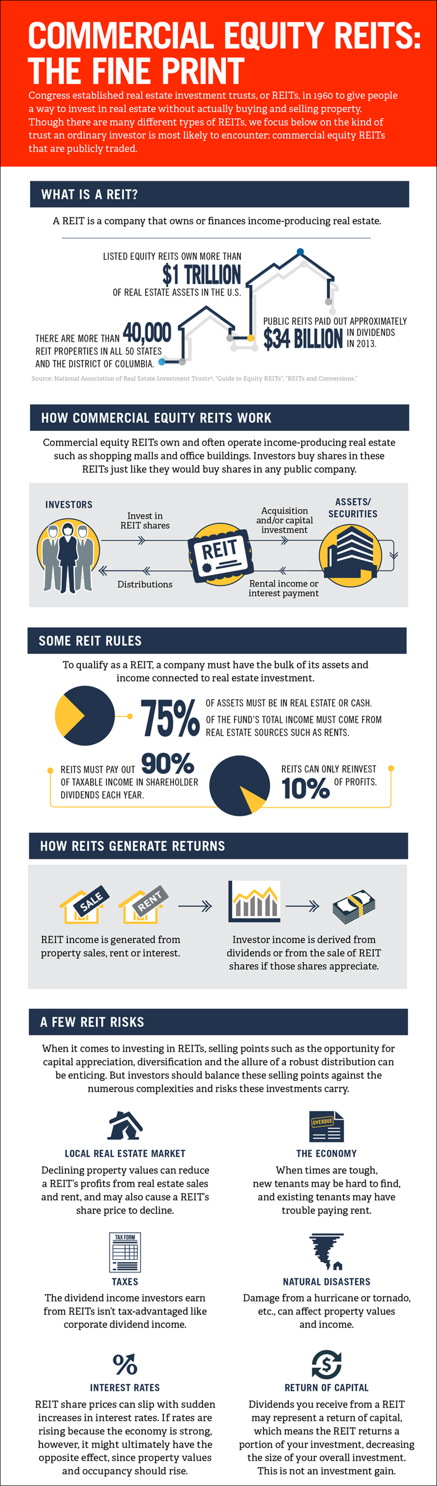 comparison of investment rules