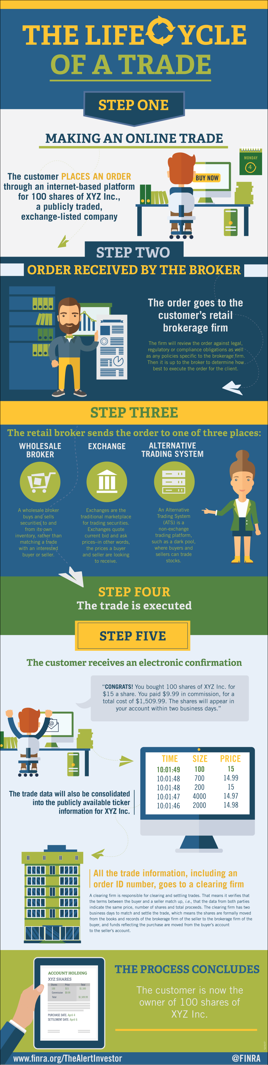 Infographic --  The Lifecycle of an Online Trade