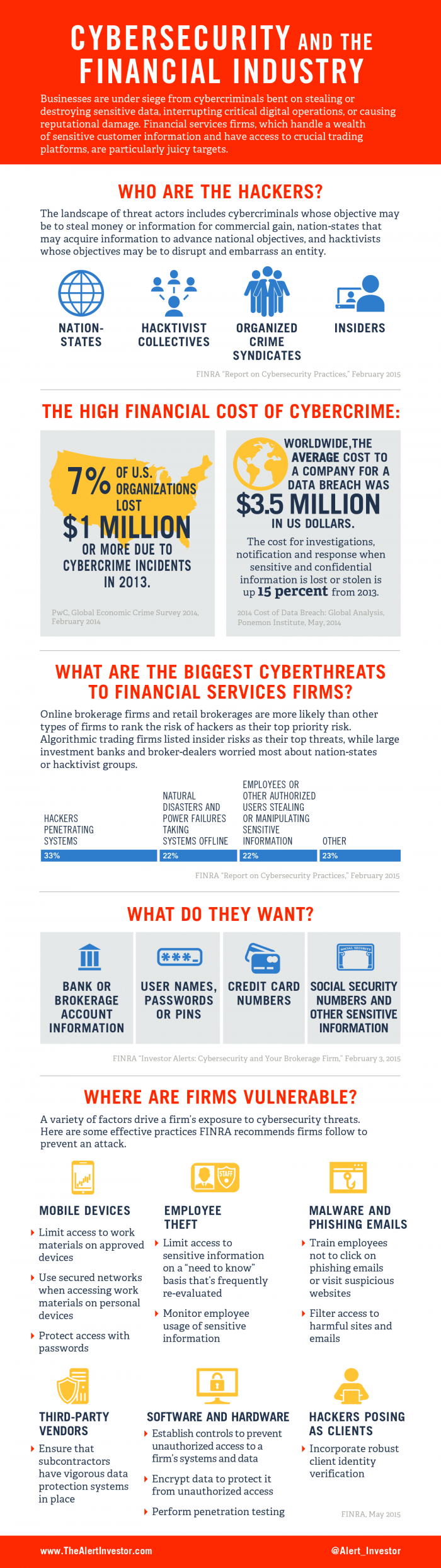 Infographic: Cybersecurity and the Financial Industry