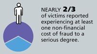 News Release: FINRA Foundation Research Reveals Fraud Victims Vulnerable to Severe Stress, Anxiety and Depression