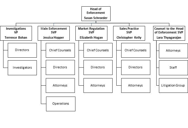 Enforcement Leadership Team Chart
