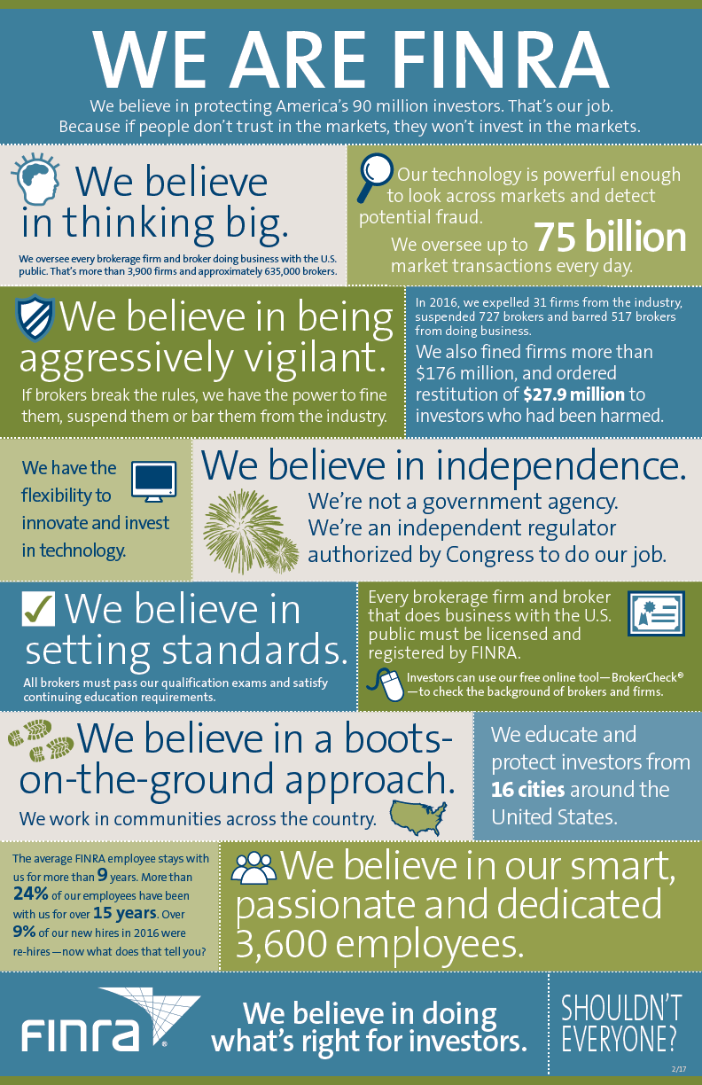Infographic: About FINRA
