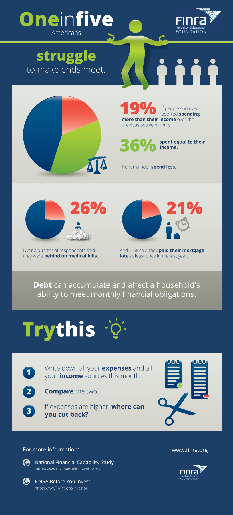 Making Ends Meet - Controlling Debt