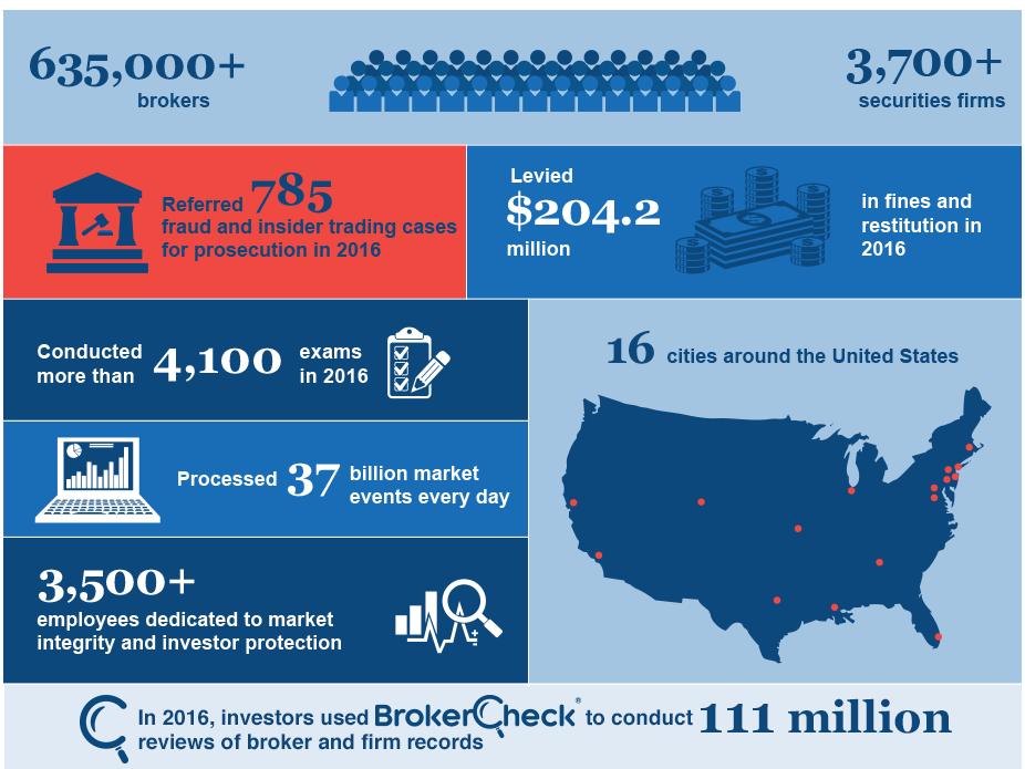 FINRA Statistics Infographic