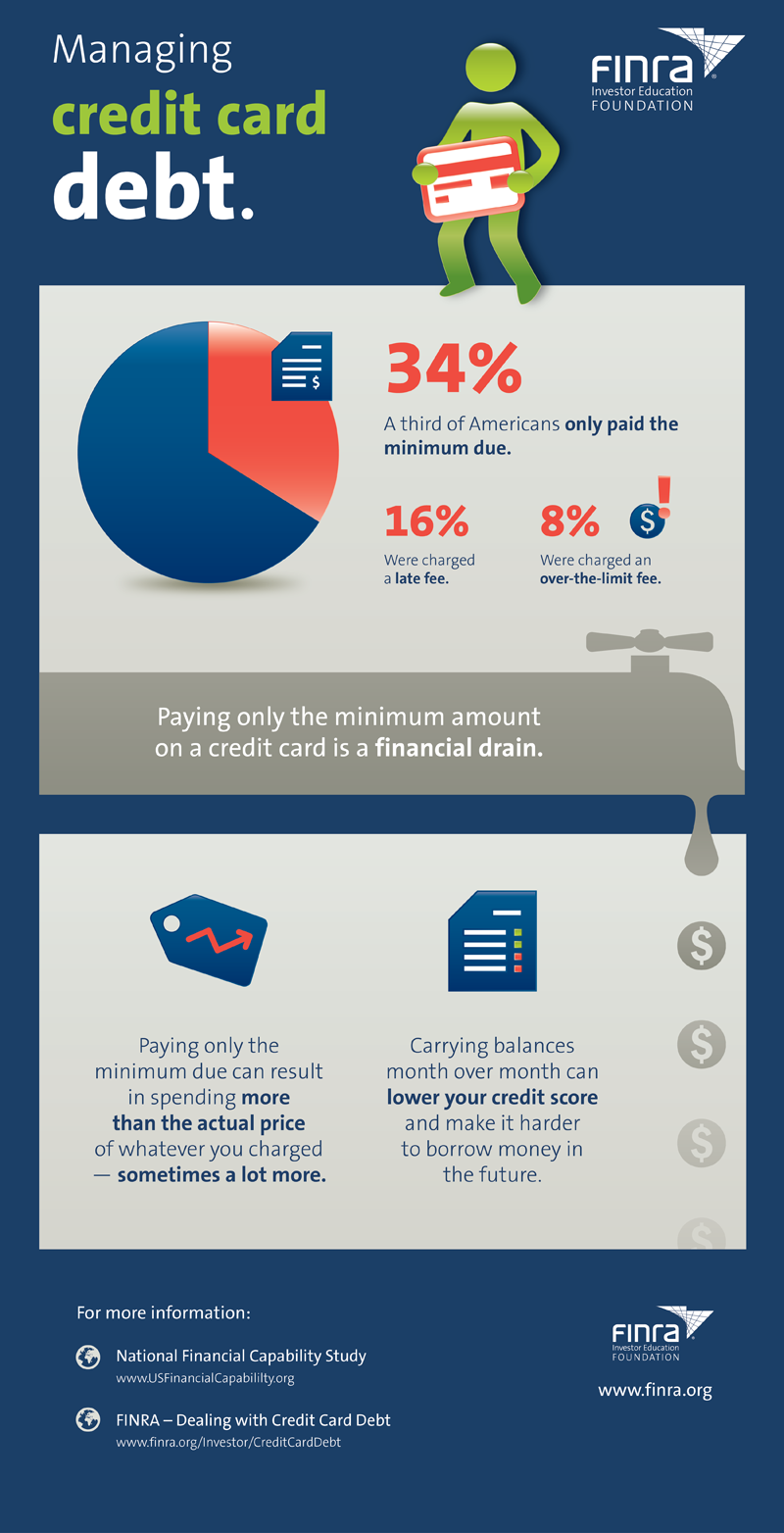 Infographic: Managing Credit Card Debt | FINRA.org