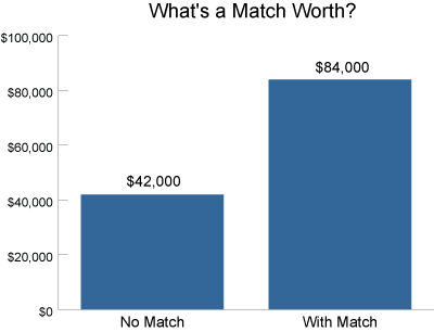 Whats a Match Worth?