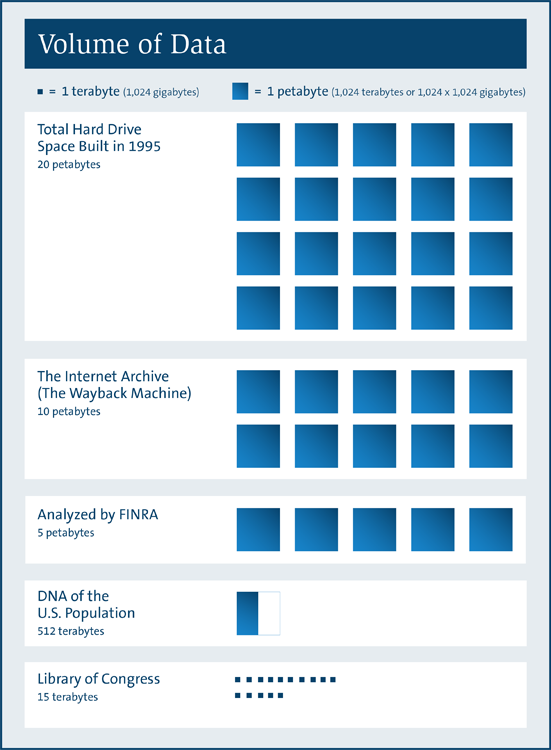 Infographic on the Volume of Data analyzed by FINRA