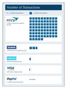 Thumbnail on the Number of Transactions analyzed by FINRA