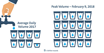 Average volume vs peak volume on February 9, 2018