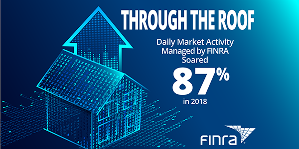 Daily Market Activity Managed by FINRA Soared 87% in 2018