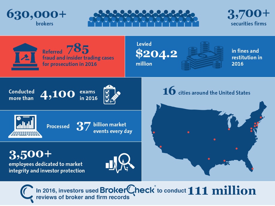 FINRA Statistics Infographic